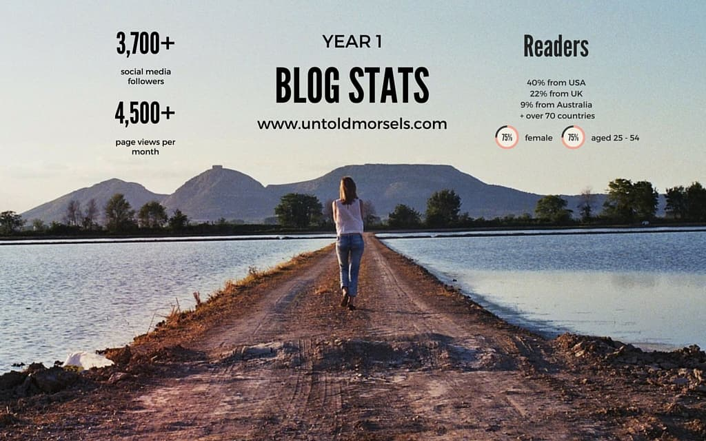 year one blog stats - blogiversary - celebrating a year of blogging